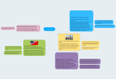 Mind map: Conflict Types