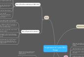 Mind map: Importance of Louis XIV's Reign