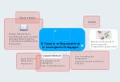 Mind map: El Docente es Responsable de la Investigación Pedagógica