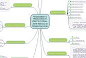 Mind map: PENSAMIENTO PEDAGÓGICO INSTITUCIONAL UNIVERSIDAD DE PAMPLONA-2016