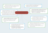Mind map: LA ERA DIGITAL Y SU IMPACTO EN EL SECTOR EDUCATIVO