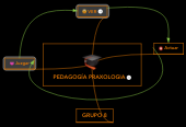 Mind map: PEDAGOGÍA PRAXOLOGIA