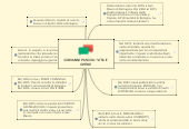 Mind map: GIOVANNI PASCOLI: VITA E OPERE