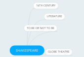Mind map: SHAKESPEARE