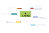 Mind map: Kristi Wagner's Plan for a Positive Digital Footprint