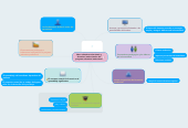 Mind map: labor educativa universitaria y