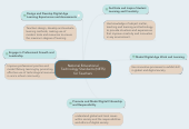 Mind map: National Educational Technology Standards (NETS) for Teachers