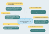 Mind map: National Educational Technology Standards for Students