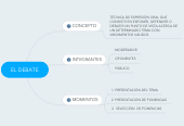 Mind map: EL DEBATE