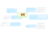 Mind map: Pedagogia de la complejidad
