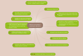 Mind map: BRIGITTE DANIELA GALINDO MOJICA