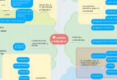 Mind map: modelo pedagógico