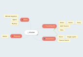 Mind map: Ateizm