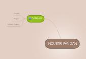 Mind map: INDUSTRI PANGAN