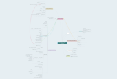 Mind map: Consolidation of Course Take-Aways