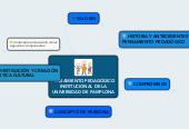Mind map: PENSAMIENTO PEDAGÓGICO INSTITUCIONAL DE LA UNIVERSIDAD DE PAMPLONA