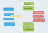 Mind map: PEDAGÓGIA INSTITUCIONAL