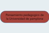 Mind map: Pensamiento pedagogico de la Universidad de pamplona