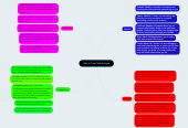 Mind map: Web 2.0 and Mobile Apps