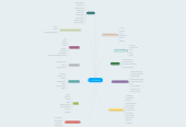 Mind map: La Universidad