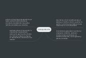 Mind map: mesopotamia