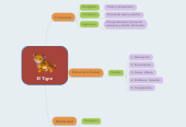 Mind map: El Tigre