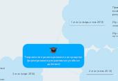 Mind map: Творческое проектирование как средство формирования регулятивных учебных действий