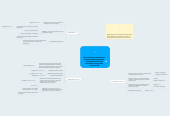 Mind map: Проектная технология как средство формирования познавательных УУД школьника на уроках технологии
