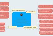 """Mind map: Коммуникативнаякомпетентностьпосредством проблемныхметодов обученияобучающихся 5 класса МБОУ""""Знаменская СОШ"""""""
