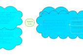 Mind map: Speech Acts