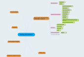 Mind map: Learning to use digital collections of scientific resources