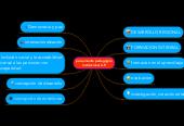 Mind map: pensamiento pedagógico institucional U.P.