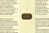 Mind map: PENSAMIENTOPEDAGÓGICOINSTITUCIONAL