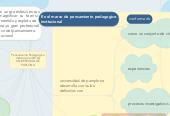 Mind map: Pensamiento Pedagógico Institucional DE LA UNIVERSIDAD DE PAPLONA