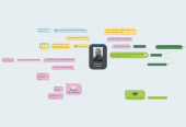 Mind map: Giovanni