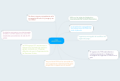 Mind map: FIFA MONOPOLIO