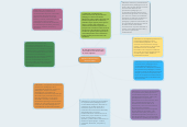 Mind map: MODELO PEDAGÓGICOINSTITUCIONAL