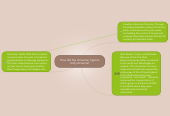 Mind map: How did the American System Unify America?