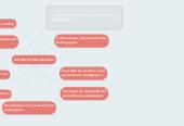 Mind map: MODELO PEDAGOGICO