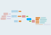 Mind map: SQL SEGURIDAD