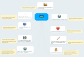 Mind map: Obra Minuto de Dios