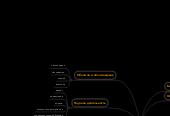 Mind map: Наука о литературе и другие гуманитарные знания: психология. Н.Е. Осипов
