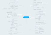 Mind map: Learning, Teaching and Development