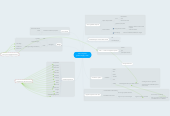 Mind map: dell computerglobal supply chain