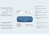 Mind map: INADECUADO MANEJO DERESIDUOS SÓLIDOS Y DELAS 3Rs