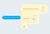 Mind map: ИКТ в работе библиотекаря