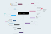 Mind map: How Creativity Can Change Your Life