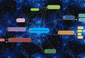 Mind map: Начальная школа