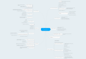 Mind map: Teaching, Learning and