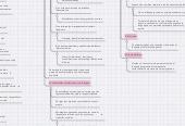 Mind map: Lingüistica y sociolingüistica
